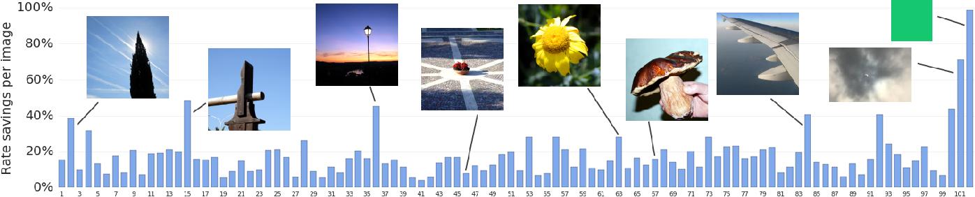 Figure 2 for Image-Dependent Local Entropy Models for Learned Image Compression