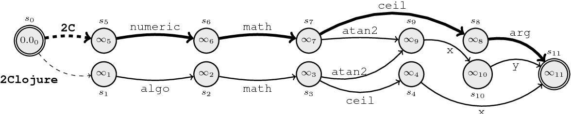 Figure 3 for Polyglot Semantic Parsing in APIs