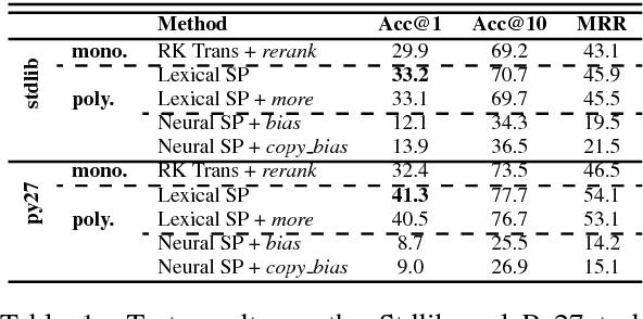 Figure 2 for Polyglot Semantic Parsing in APIs