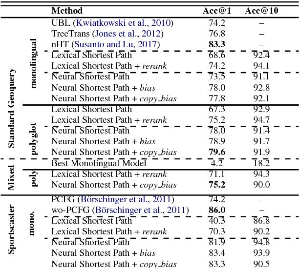 Figure 4 for Polyglot Semantic Parsing in APIs