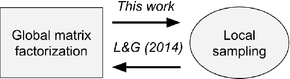 Figure 1 for Deconstructing and reconstructing word embedding algorithms