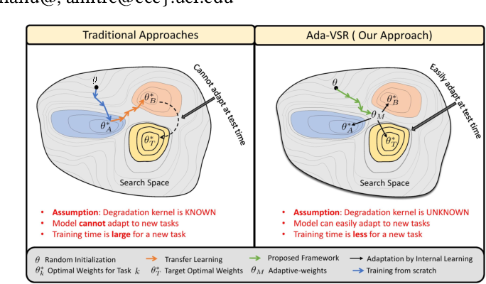 Figure 1 for Ada-VSR: Adaptive Video Super-Resolution with Meta-Learning