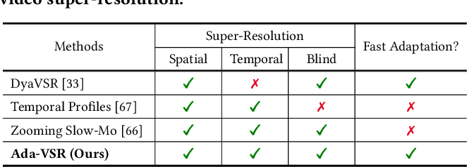 Figure 2 for Ada-VSR: Adaptive Video Super-Resolution with Meta-Learning