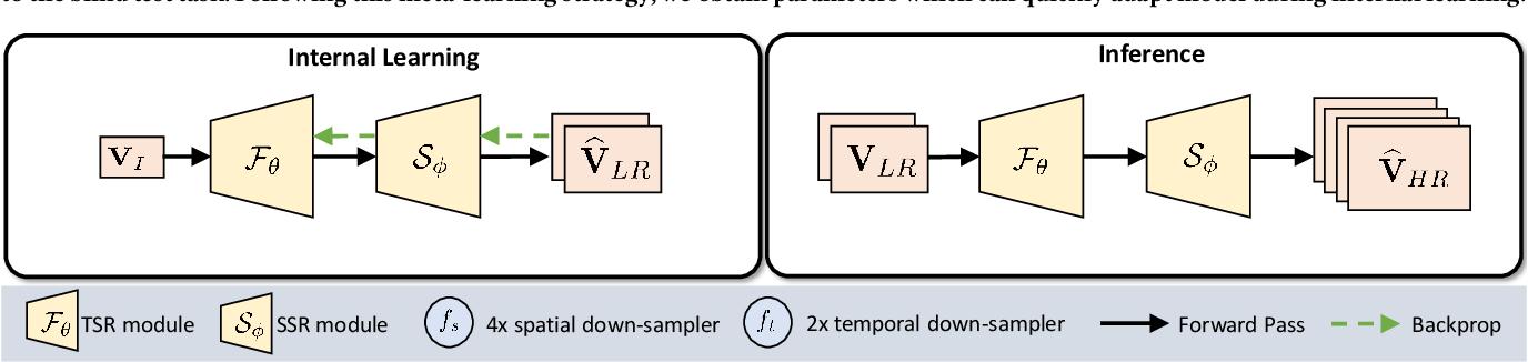 Figure 3 for Ada-VSR: Adaptive Video Super-Resolution with Meta-Learning