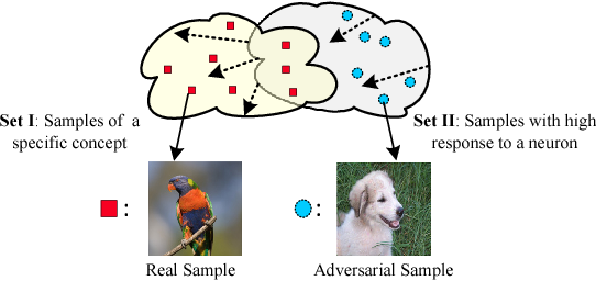 Figure 1 for Towards Interpretable Deep Neural Networks by Leveraging Adversarial Examples