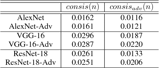 Figure 2 for Towards Interpretable Deep Neural Networks by Leveraging Adversarial Examples