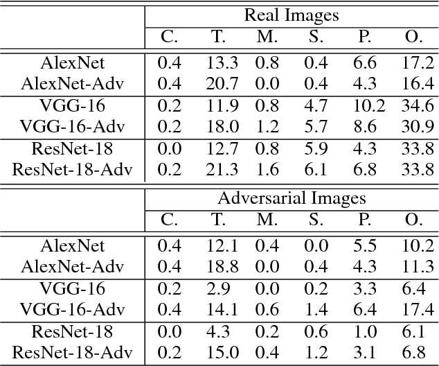 Figure 4 for Towards Interpretable Deep Neural Networks by Leveraging Adversarial Examples