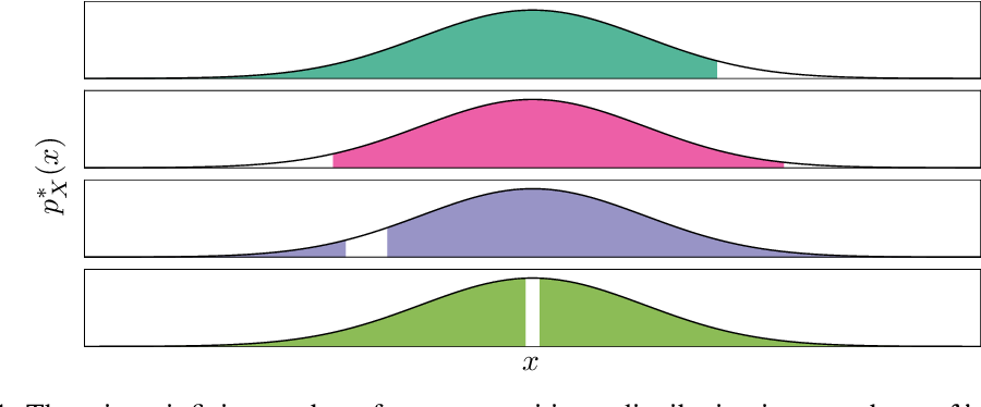 Figure 1 for Perfect density models cannot guarantee anomaly detection