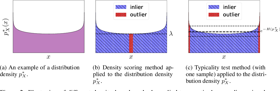 Figure 2 for Perfect density models cannot guarantee anomaly detection