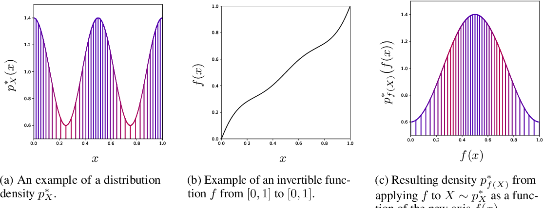 Figure 3 for Perfect density models cannot guarantee anomaly detection
