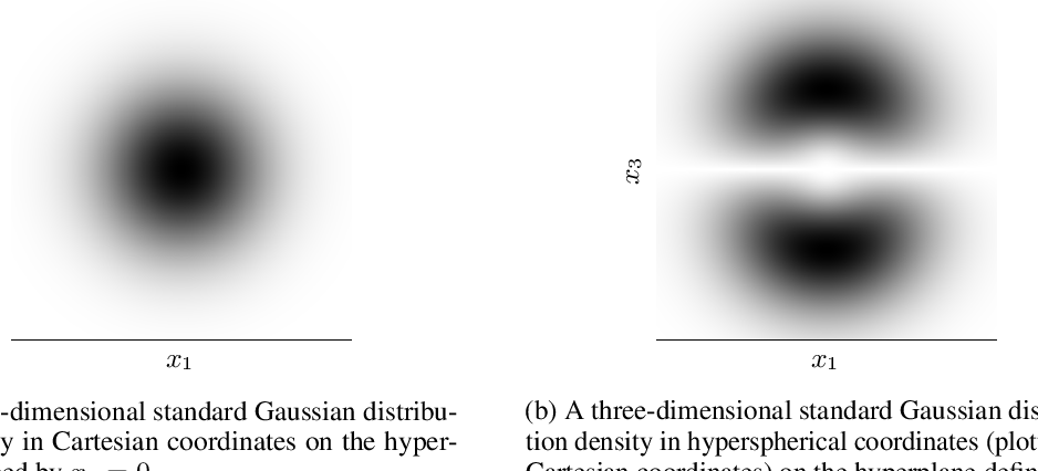 Figure 4 for Perfect density models cannot guarantee anomaly detection