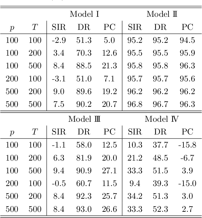 Figure 3 for Inverse Moment Methods for Sufficient Forecasting using High-Dimensional Predictors