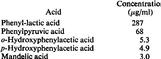 Table 4. Aromatic acids in urine in a single 9-day-old rat treated with p-chlorophenylalanine and phenylalanine