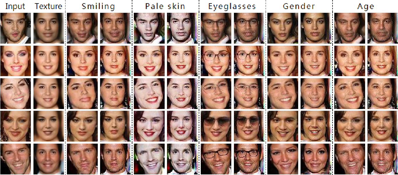 Figure 1 for Texture Deformation Based Generative Adversarial Networks for Face Editing