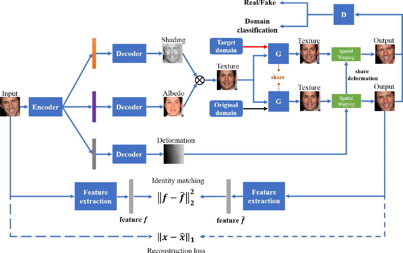 Figure 3 for Texture Deformation Based Generative Adversarial Networks for Face Editing