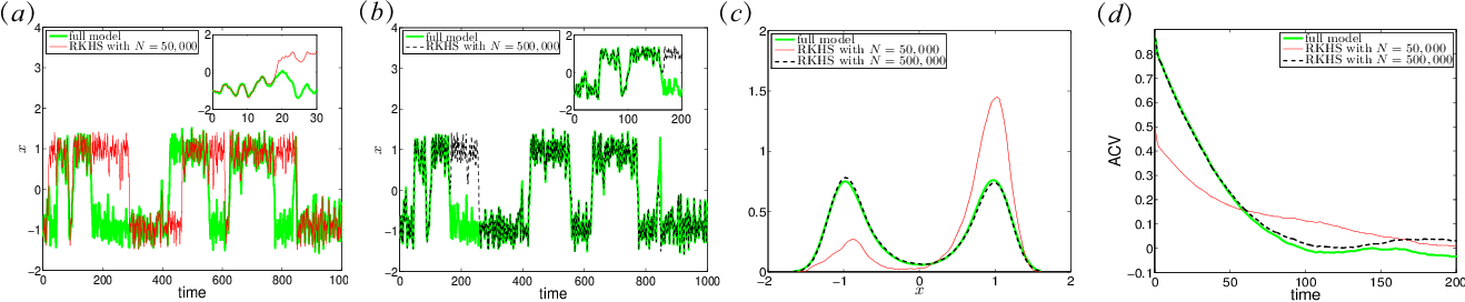 Figure 1 for Machine Learning for Prediction with Missing Dynamics