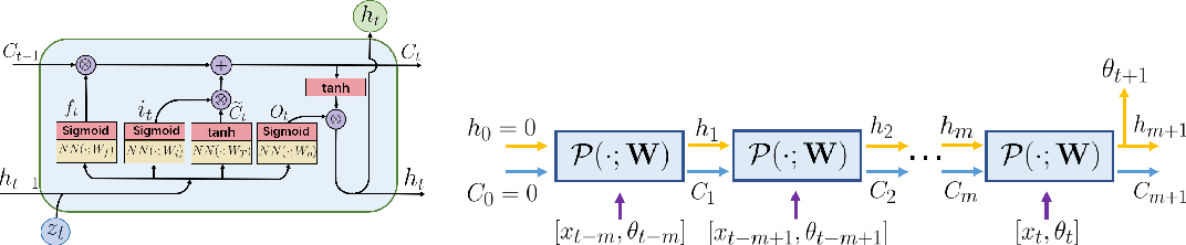Figure 3 for Machine Learning for Prediction with Missing Dynamics