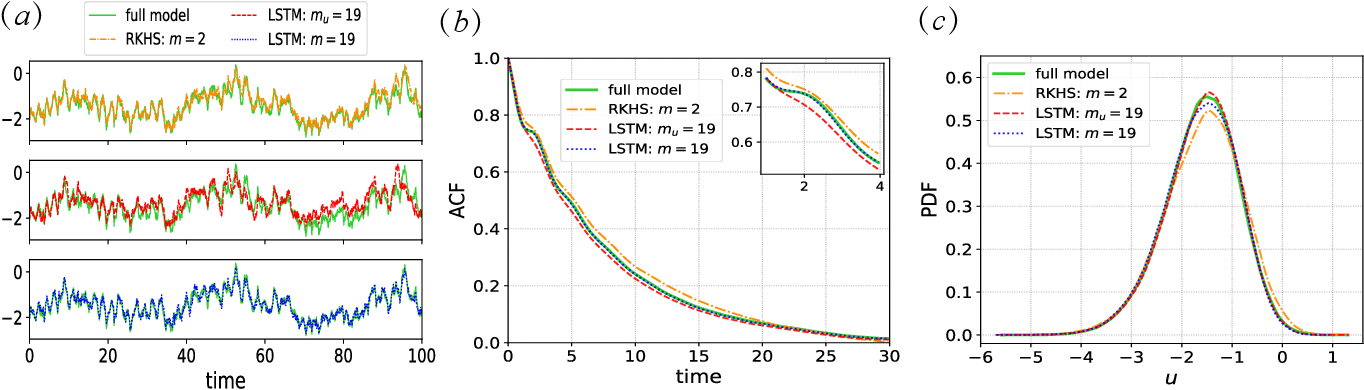 Figure 4 for Machine Learning for Prediction with Missing Dynamics