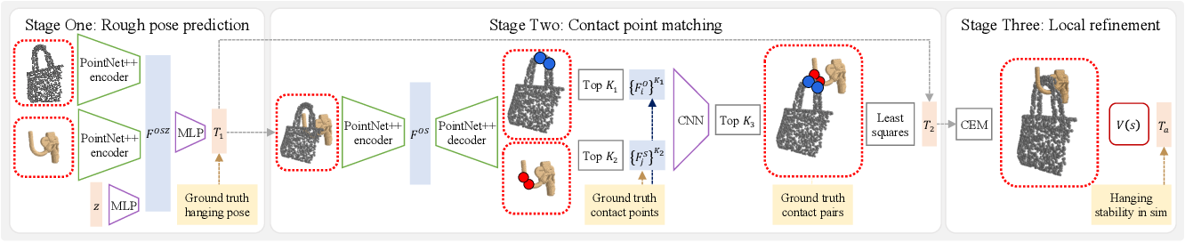 Figure 2 for OmniHang: Learning to Hang Arbitrary Objects using Contact Point Correspondences and Neural Collision Estimation