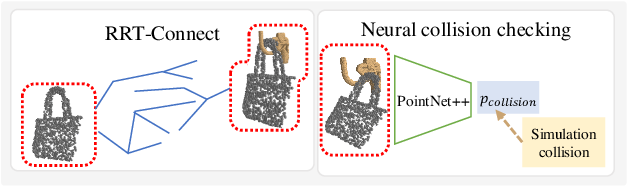 Figure 3 for OmniHang: Learning to Hang Arbitrary Objects using Contact Point Correspondences and Neural Collision Estimation