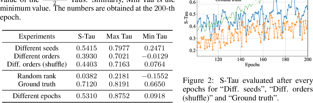 Figure 2 for Deeper Insights into Weight Sharing in Neural Architecture Search