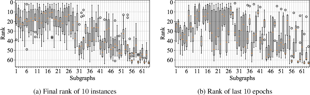 Figure 4 for Deeper Insights into Weight Sharing in Neural Architecture Search
