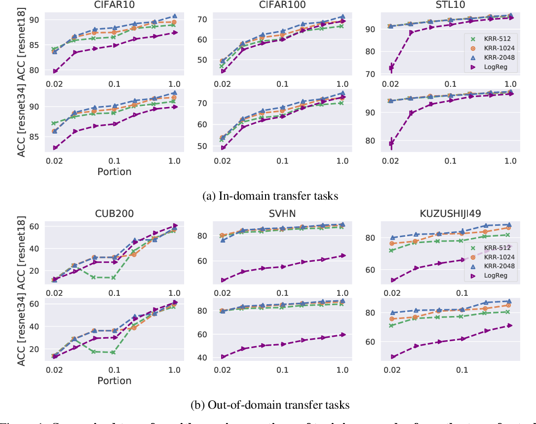 Figure 2 for Deep Transfer Learning with Ridge Regression