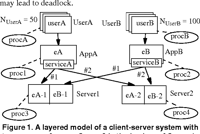 distributed system failures essay In a distributed system under processor failures helen d karatza none of these considers processor failures only distributed systems are considered in this h karatza: performance analysis of gang scheduling.