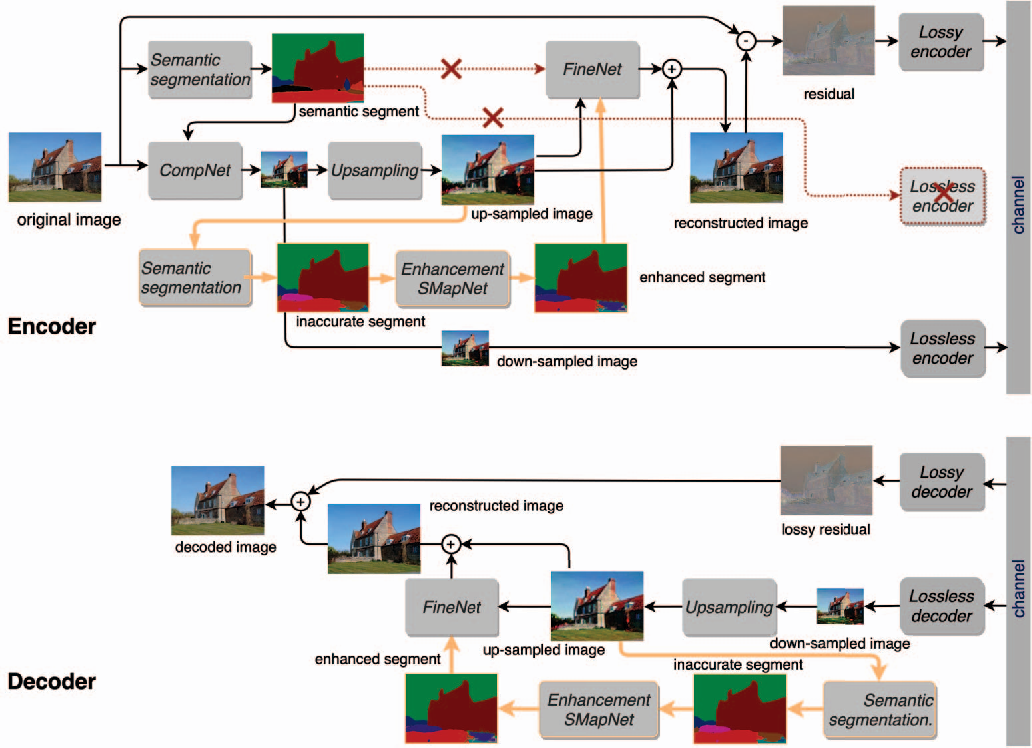Figure 1 for Image Compression with Encoder-Decoder Matched Semantic Segmentation