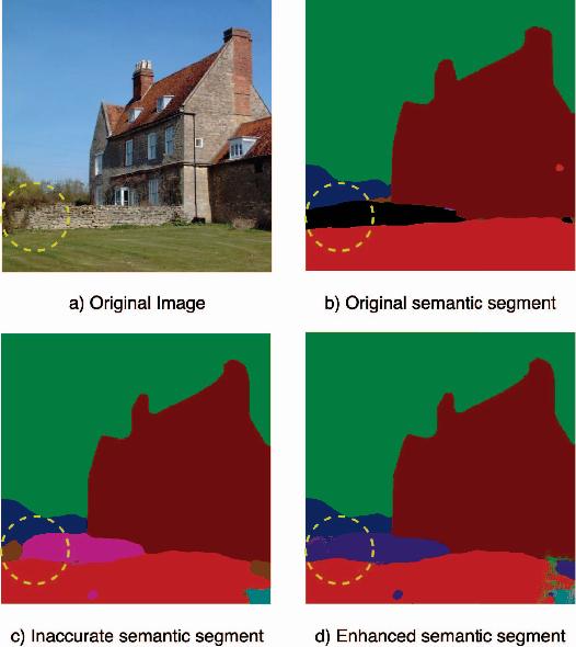 Figure 4 for Image Compression with Encoder-Decoder Matched Semantic Segmentation