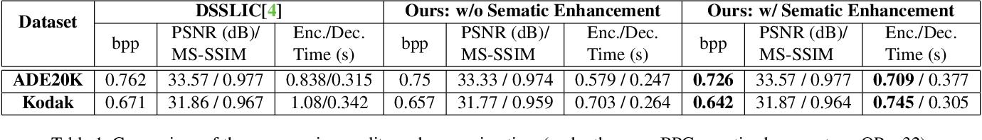 Figure 2 for Image Compression with Encoder-Decoder Matched Semantic Segmentation