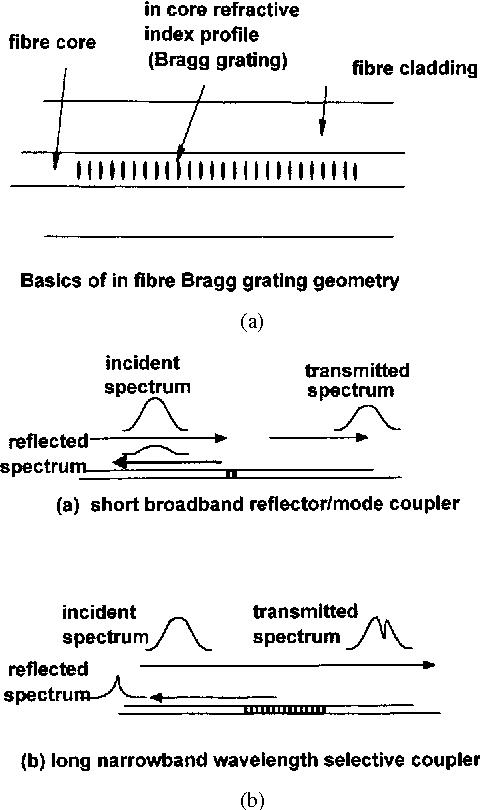 Figure 7 from Fiber optics in sensing and measurement