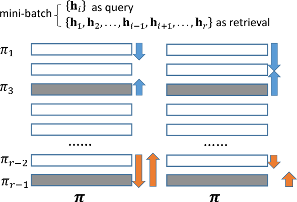 Figure 3 for Improving Deep Binary Embedding Networks by Order-aware Reweighting of Triplets