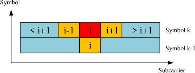 Figure 1 for Deep Learning Based Equalizer for MIMO-OFDM Systems with Insufficient Cyclic Prefix