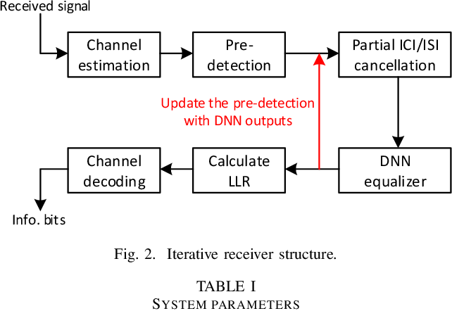 Figure 2 for Deep Learning Based Equalizer for MIMO-OFDM Systems with Insufficient Cyclic Prefix