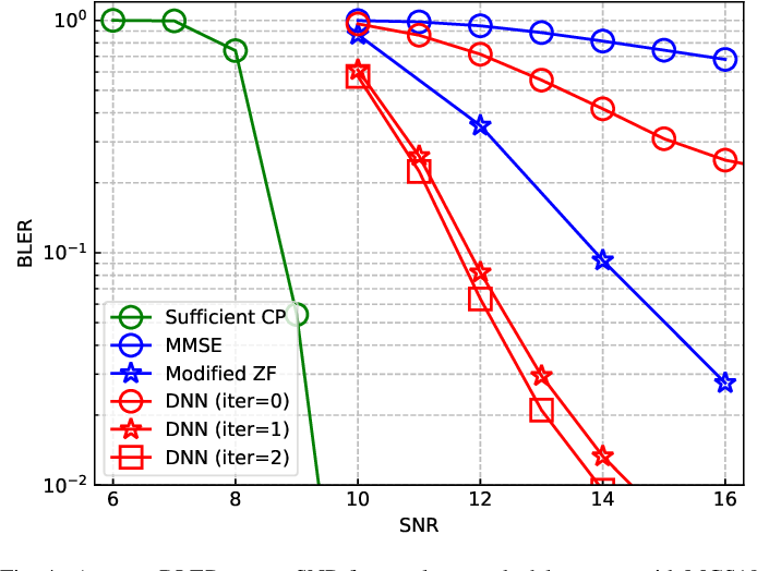 Figure 3 for Deep Learning Based Equalizer for MIMO-OFDM Systems with Insufficient Cyclic Prefix