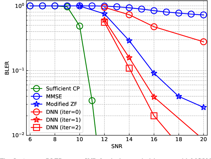 Figure 4 for Deep Learning Based Equalizer for MIMO-OFDM Systems with Insufficient Cyclic Prefix