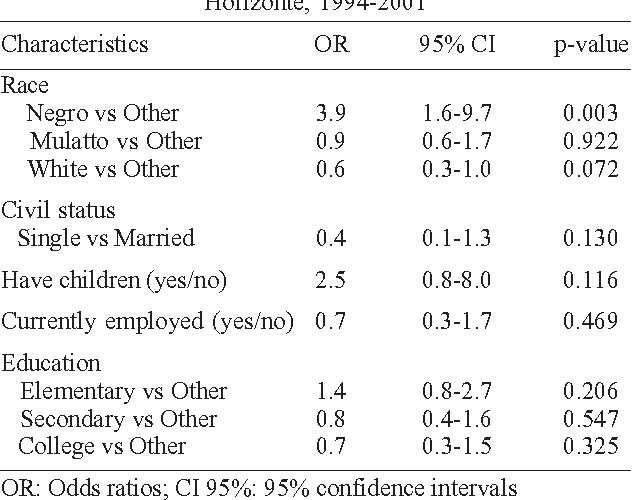 Prevalence of homosexuality in humans