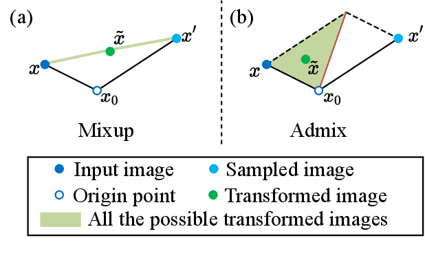 Figure 3 for Admix: Enhancing the Transferability of Adversarial Attacks