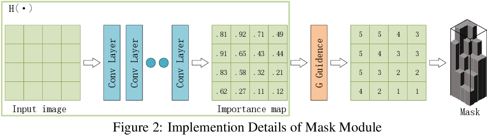 Figure 3 for Adaptive Structured Sparse Network for Efficient CNNs with Feature Regularization