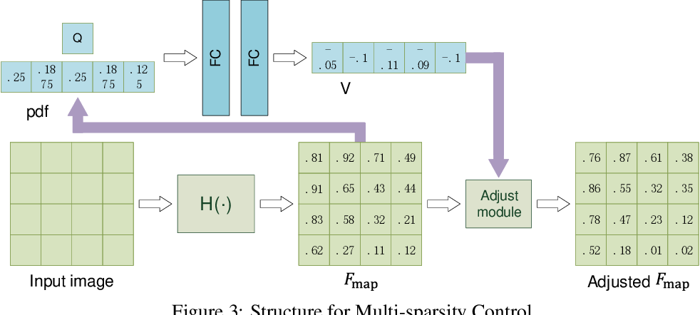 Figure 4 for Adaptive Structured Sparse Network for Efficient CNNs with Feature Regularization