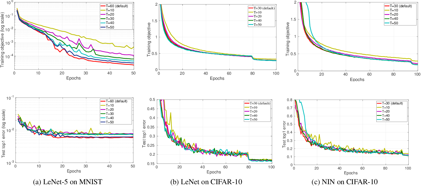 Figure 1 for Time-Delay Momentum: A Regularization Perspective on the Convergence and Generalization of Stochastic Momentum for Deep Learning