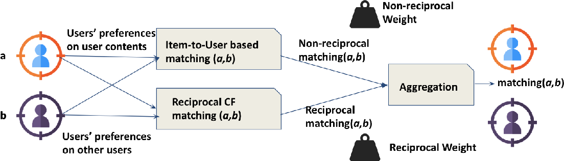 Figure 4 for Reciprocal Recommender Systems: Analysis of State-of-Art Literature, Challenges and Opportunities on Social Recommendation