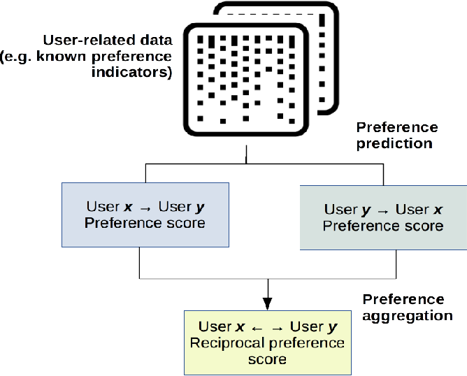 Figure 1 for Reciprocal Recommender Systems: Analysis of State-of-Art Literature, Challenges and Opportunities on Social Recommendation
