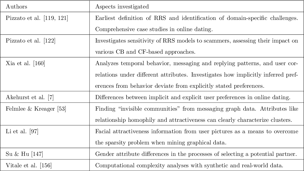 Figure 3 for Reciprocal Recommender Systems: Analysis of State-of-Art Literature, Challenges and Opportunities on Social Recommendation