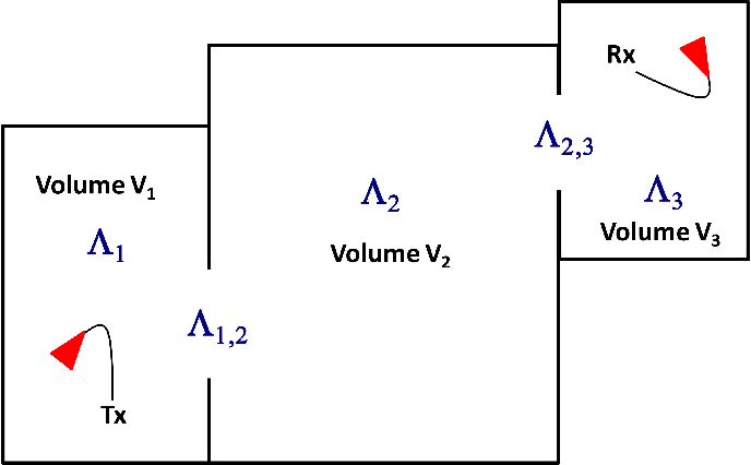 Fig. 1. Three coupled reverberant spaces. Λi and Λi ,j are the energy loss rate coefficients for volume i and for coupling from volume j to volume i, respectively.