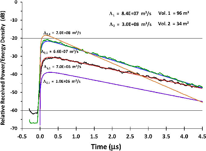 Fig. 6. Transient responses of modeled energy densities u2 and measured received powers in two coupled spaces. The 2.4-GHz impulse excitation is emitted at t = 0 s into volume 1.