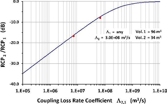 Fig. 8. Ratio of average received channel powers RCP2 /RCP1 as a function of coupling between two spaces at 2.4 GHz. TheRCP2 /RCP1 ratios calculated from the measured power delay profiles are indicated by the two data points.