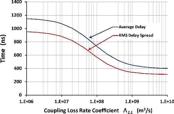 Fig. 10. Average time delay and rms time delay spread of the impulse response in volume 3 as a function of coupling between volumes 1 and 2 of three coupled spaces. The 5.8-GHz impulse excitation is emitted into volume 1.