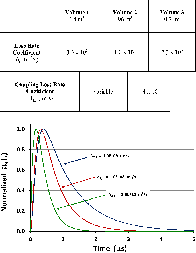 TABLE II ENERGY LOSS RATE COEFFICIENTS FOR THREE COUPLED SPACES AT 5.8 GHZ